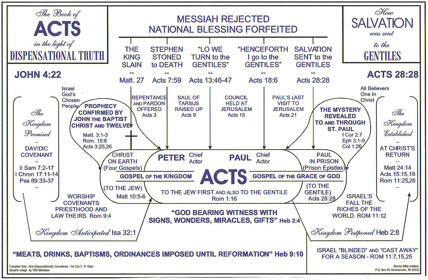 An Outline Study Of THE BOOK OF ACTS